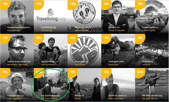 Поддержите меня в голосовании на звание лучшего travel-блогера 2017 года!!!!!